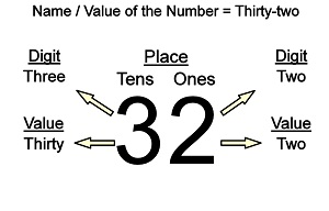 2 place