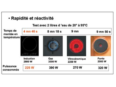 induction vitrocéramique