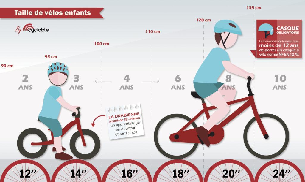 vélo 16 pouces pour quel age