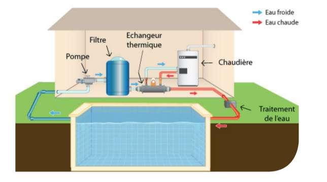 echangeur thermique piscine