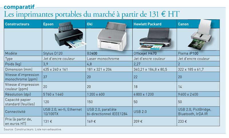 imprimante comparatif