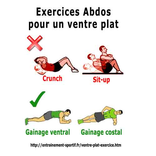 sport perdre du ventre
