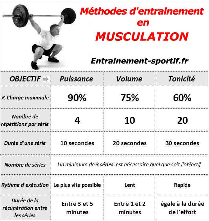 programme musculation puissance explosive