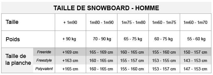 comment choisir son snowboard